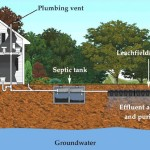 "Verify ""septic or sewer"" MLS data is correct"